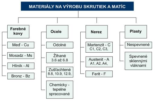 Materiály na výrobu skrutiek a matíc